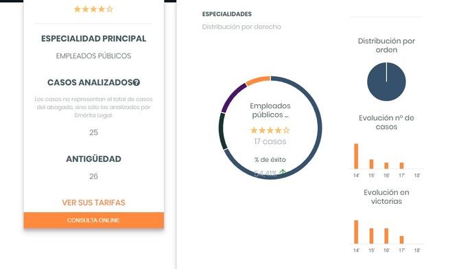 Modelo de ficha del abogado en Emérita Legal con su porcentaje de casos de éxito
