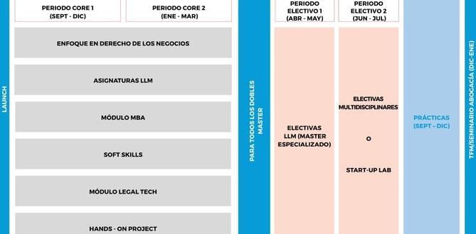 Periodo core, un periodo de electivas enfocadas en el LL.M., el start-up lab y periodo de prácticas.