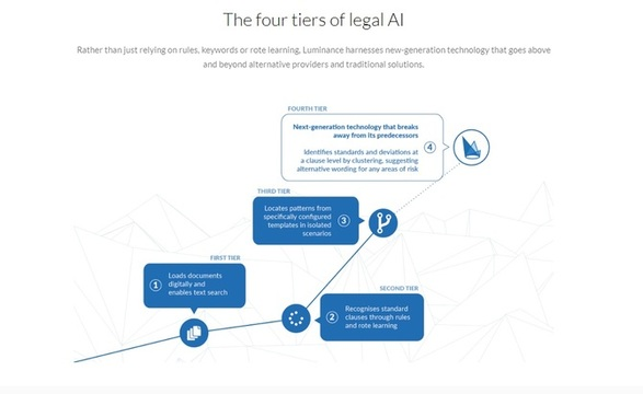 Los cuatro niveles de inteligencia artificial en el sector legal en que se basa Luminance (Imagen capturada desde www.luminance.com)