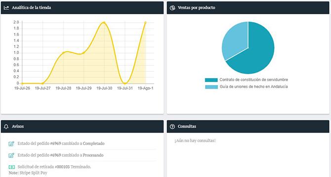 Panel de control del abogado en Legaluzee: analítica y métricas de tus operaciones