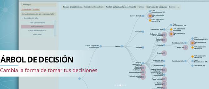 Tirant Analytics y su árbol de decisiones
