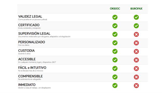 Okidoc_Comparativa entre Okidoc y el burofax
